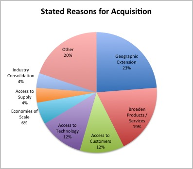 Stated Reasons for Acquisition
