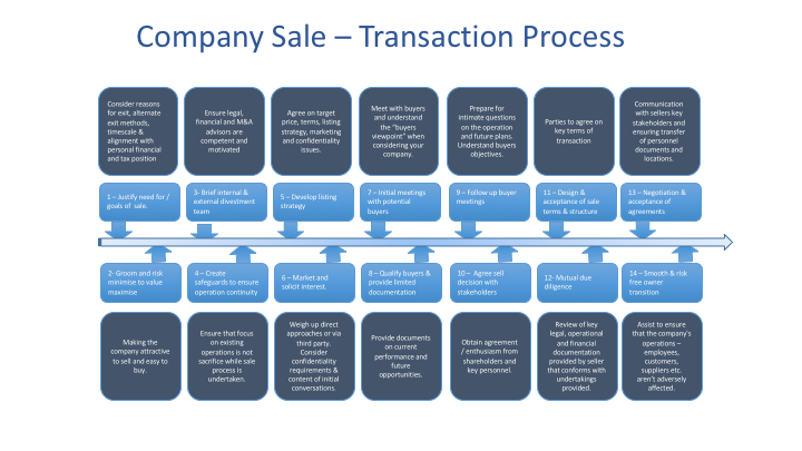 Company Sale Transaction Process